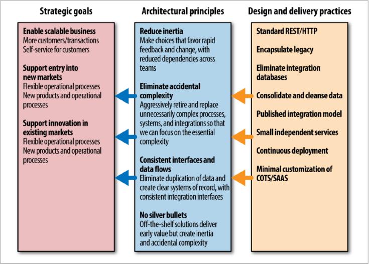 principles and goals